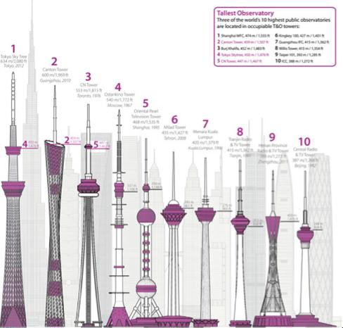TallestTower